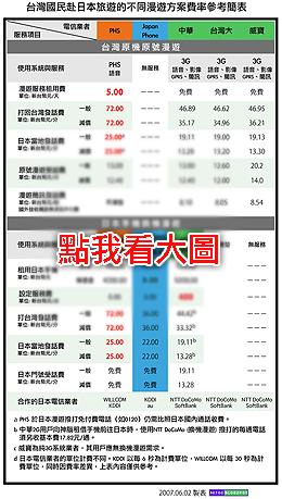 手機日本漫遊比一比,大眾最貴?!
