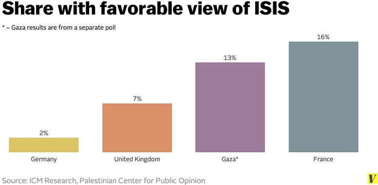 ISIS poll chart