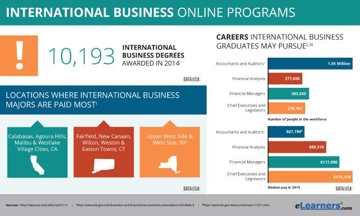 Online Business Degrees