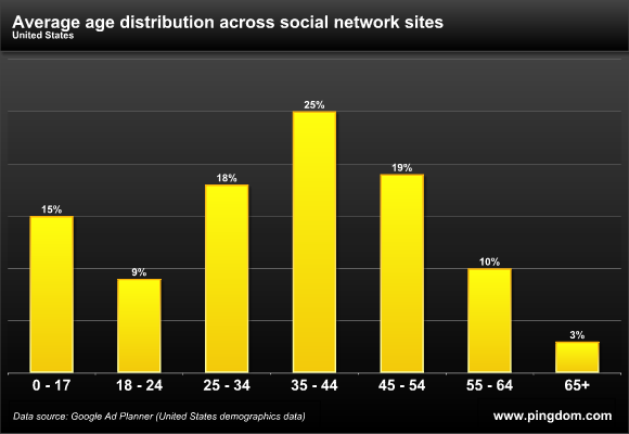 Average social network age distribution