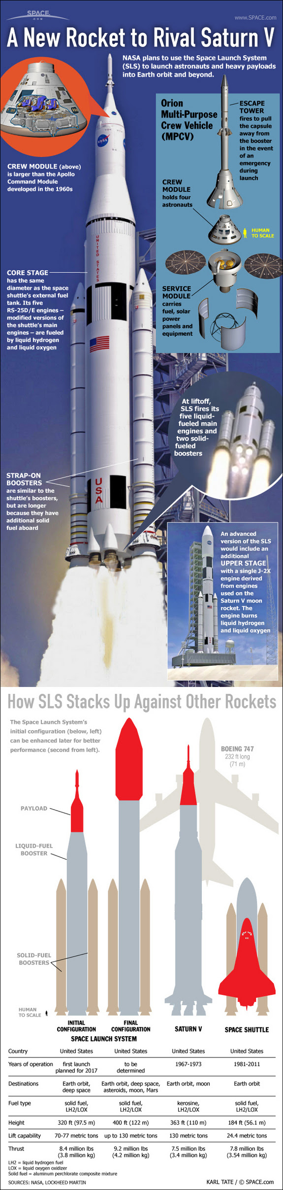 See how NASA's new mega rocket, the Space Launch System, measures up for deep space missions in this SPACE.com infographic.