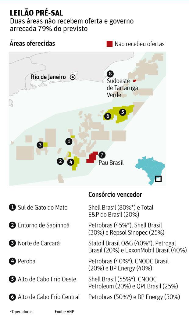 LEILÃO PRÉ-SAL Duas áreas não recebem oferta e governo arrecada 79% do previsto
