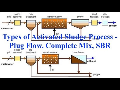 Types of Activated Sludge Process   Plug Flow, Complete Mix, SBR