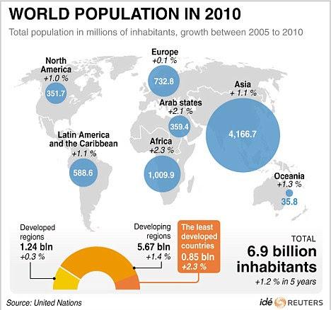 2010 πληθυσμός