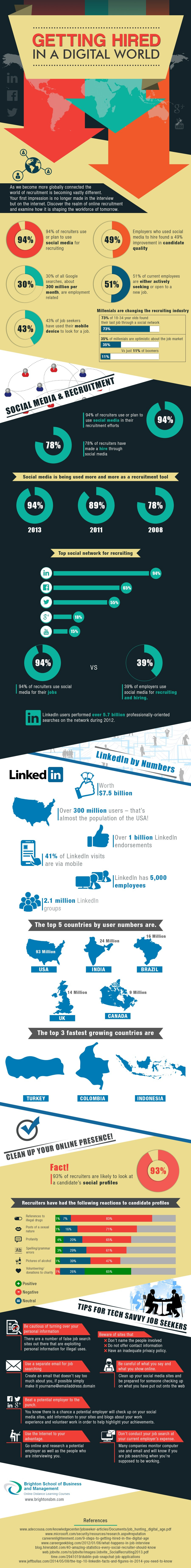 Infographic: Getting Hired in a Digital World