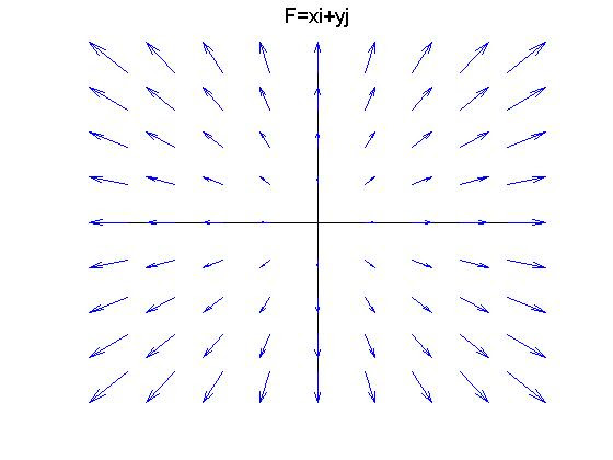 13 Sketch The Vector Field F By Drawing A Diagram Like This Figure Fx Y Z K