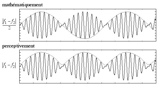 Perception des battements et du son différentiel