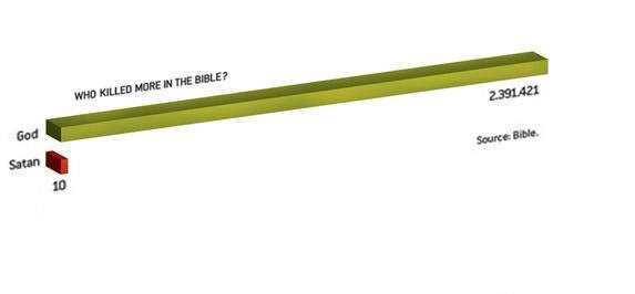 who killed more in bible?