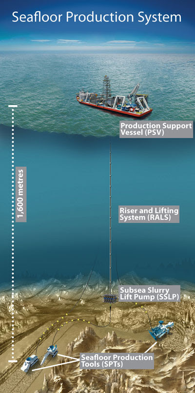 First seabed mine to go ahead as Nautilus solves dispute with PNG