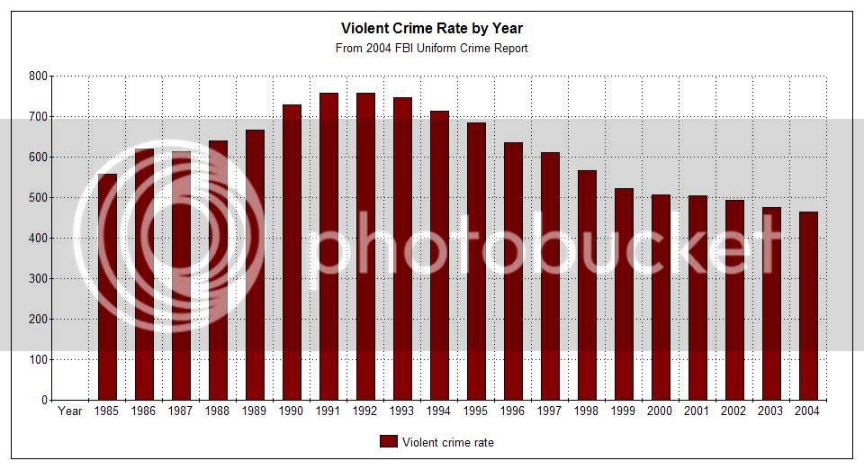 US Violent Crime Rate 2004