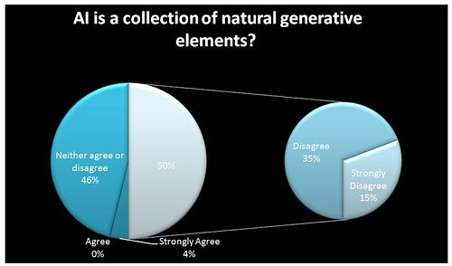 AI is a collection of natural generative elements?