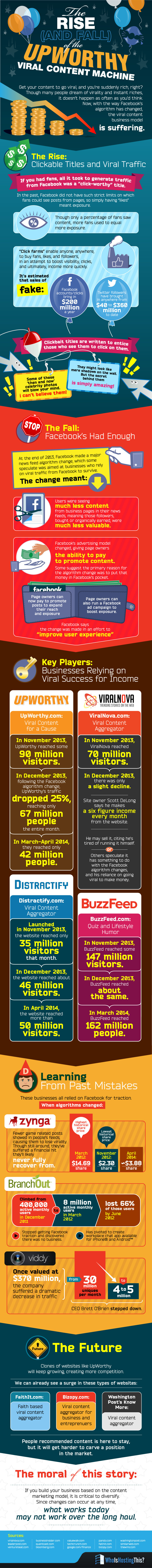 INFOGRAPHIC: Facebook's Shocking Effect on Upworthy Will Blow Your Mind
