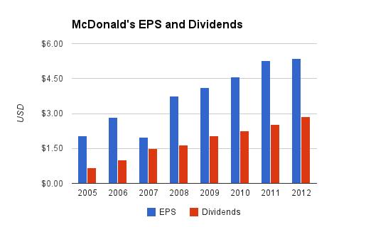 mcd dividends