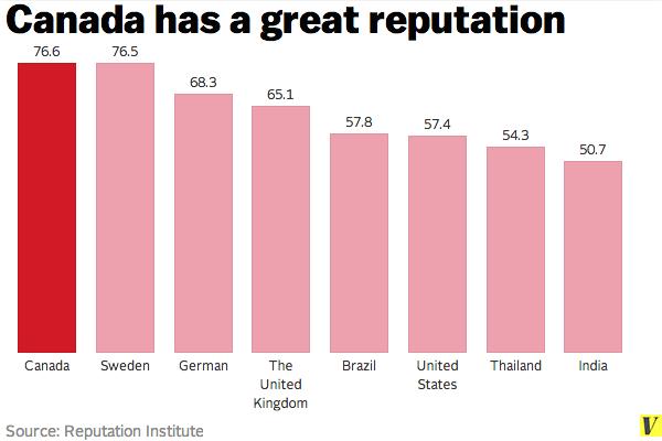 Canada_-_reputation