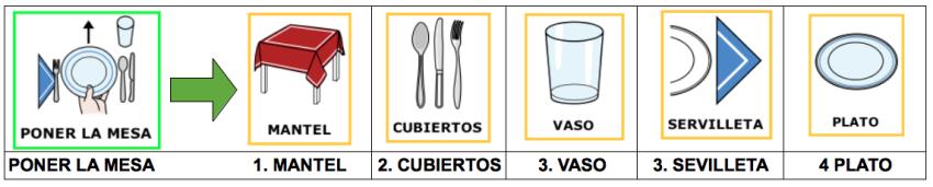 Guión poner la mesa e1392154304641 Funciones ejecutivas: 5 claves para trabajar en casa