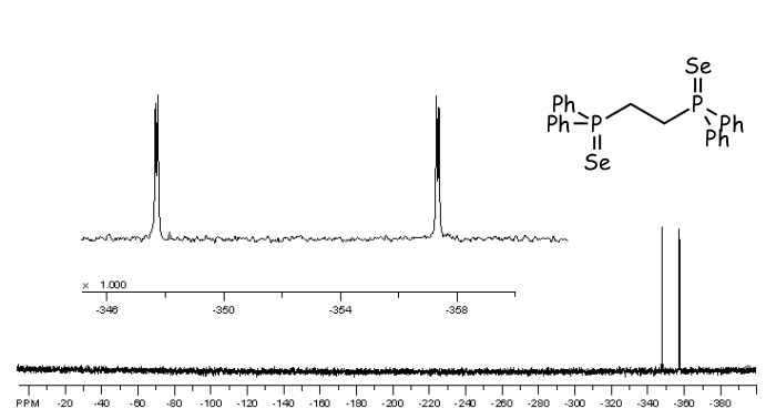 77Se NMR spectrum and inset an expansion, showing a doublet of doublets