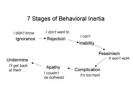 behaviour-inertia-model.jpg