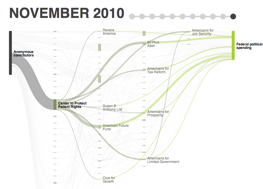 The Growing Dark Money ChurnFrom the good folks at OpenSecrets:This visualization represents the flow of dark money since 2008 as it relates to the top 10 most politicized groups. The information shown includes all of the money the Center for Responsive Politics has discovered flowing to each organization, all grants made by each organization to other politically active nonprofits, and all political spending (as reported to the FEC) by both the organization itself and its recipients, during the period covered by the donor organization's IRS. Graphic by Anna Flagg.Remember: This is interactive! Go to CRP's website to enjoy the full experience!