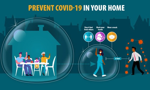 infographic with family in bubble and person leaving bubble with text Prevent COVID-19 in Your Home, stay 6 feet from others, wash your hands and wear a mask