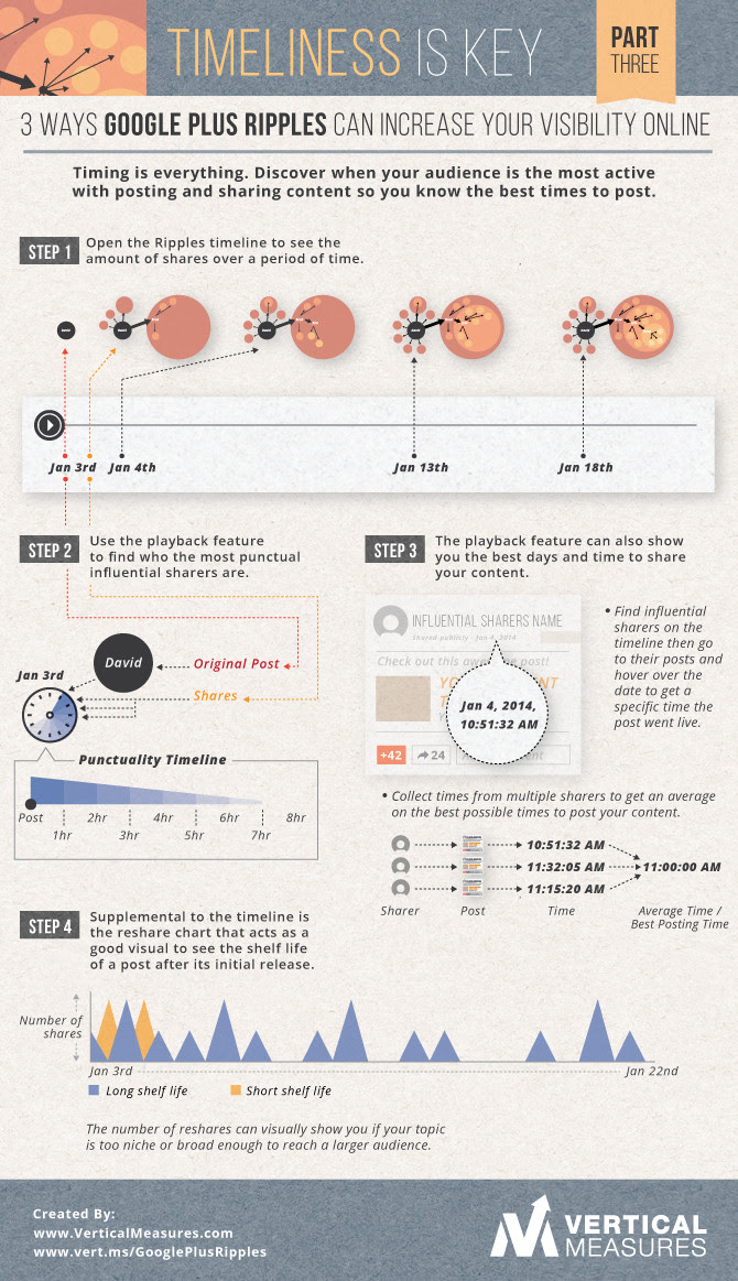 The Rocket Science Of GooglePlus Rippples - 3 infographics