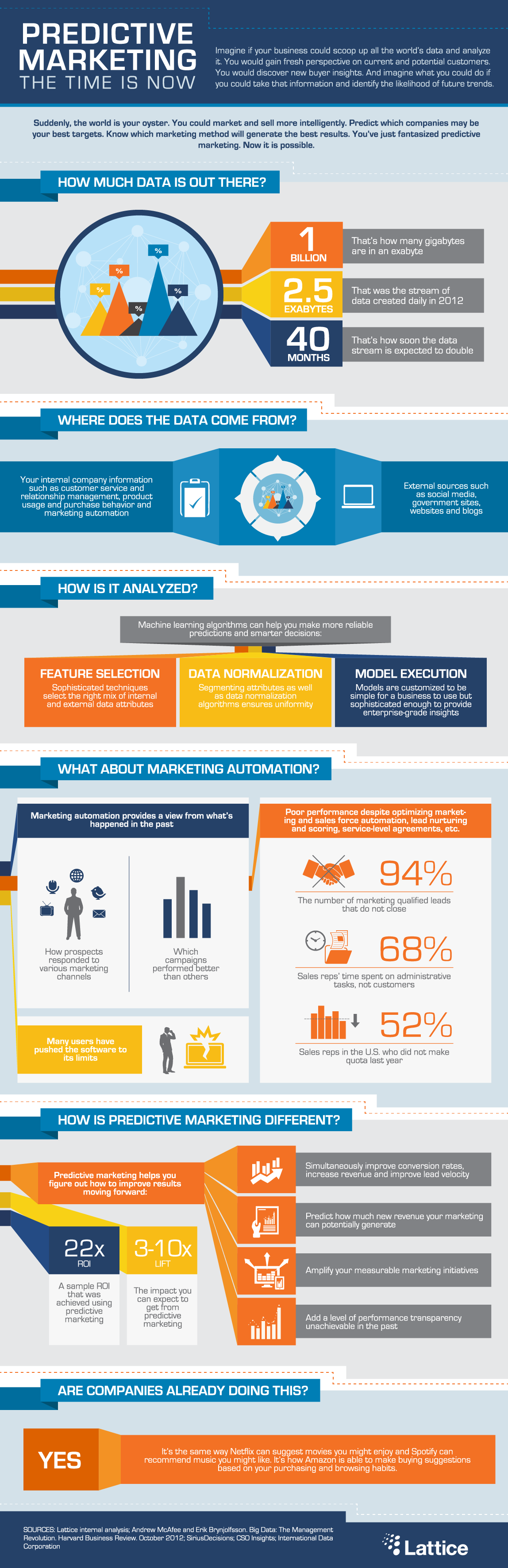 Infographic: Predictive Marketing: The Time is Now #infographic