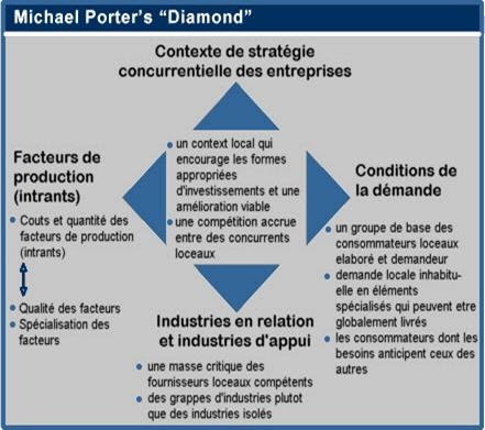 porter diamond analysis for indonesia Abstract this research aimed to analyze the development of shrimp industry in  indonesia porter's diamond theory was used for analysis the porter's.
