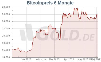 sell bitcoin for zar