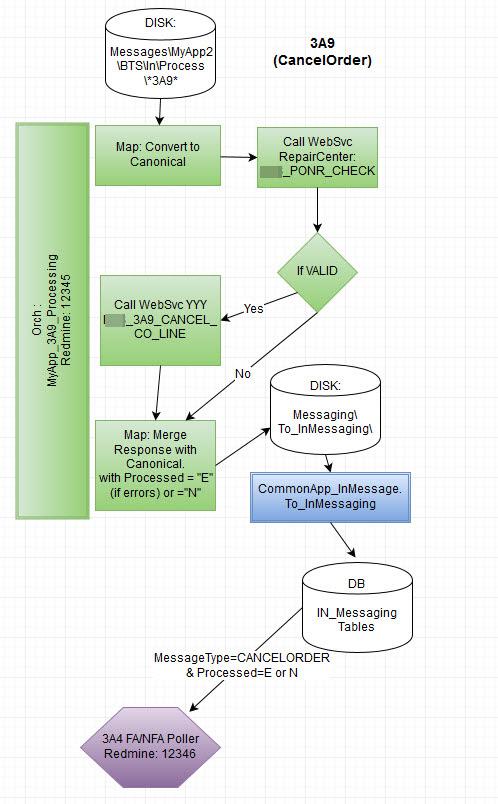 Ideas For How To Diagram Biztalk Process Flows