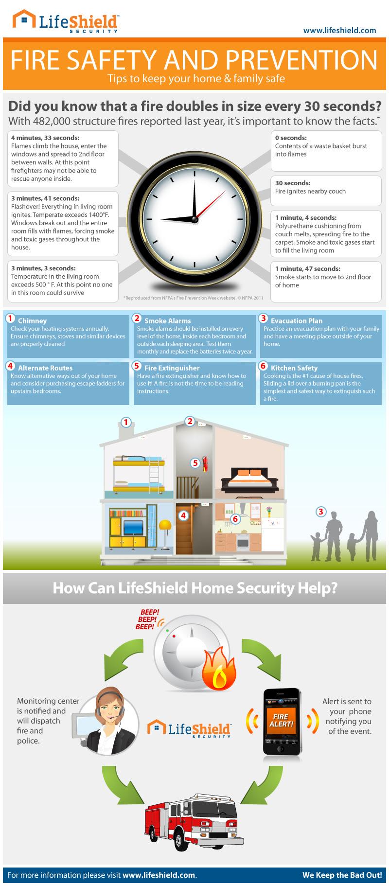 LifeShield Home Security burglar fire alarm safety