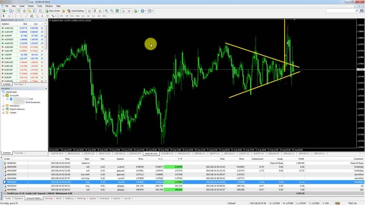 Learn forex live members area ~ blogger.com