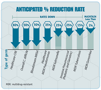 reduction rate graphic element