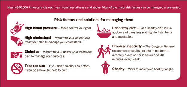 Nearly 800,000 Americans die each year from heart disease and stroke. Most of the major risk factors can be managed or prevented. Risk factors and solutions for managing them are: High blood pressure – Make control your goal; High cholesterol – Work with your doctor on a treatment plan to manage your cholesterol; Diabetes – Work with your doctor on a treatment plan to manage your diabetes; Tobacco use – If you don't smoke, don't start. If you do smoke get help to quit; Unhealthy diet – Eat a healthy diet, low in sodium and trans fats and high in fresh fruits and vegetables; Physical inactivity – The Surgeon General recommends adults engage in moderateintensity exercise for 2 hours and 30 minutes every week; Obesity – Work to maintain a healthy weight.