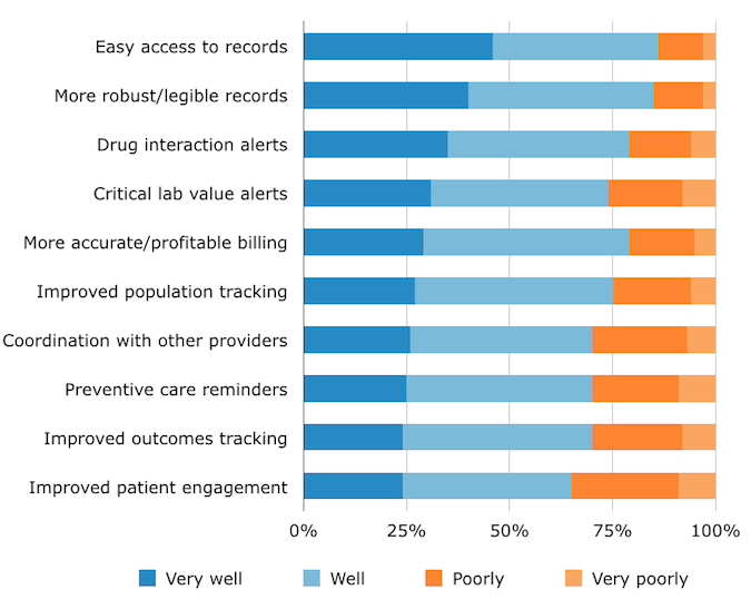 Electronic Health Record Systems Risks And Benefits
