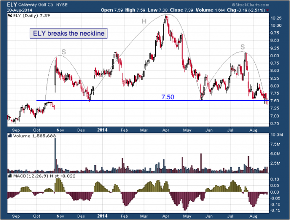 1-year chart of Callaway (NYSE: ELY)