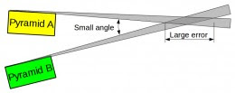 Measuring objects that are alignment under a small angle result in a larger error.