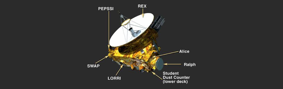 New Horizons Payload