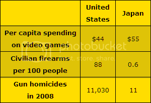 screen shot: table of data showing US compared to Japan on video game spending, gun ownership, and gun homicides