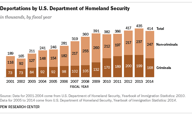 Chart Of Homeland Security Immigrant Deportations 2001 - 2014