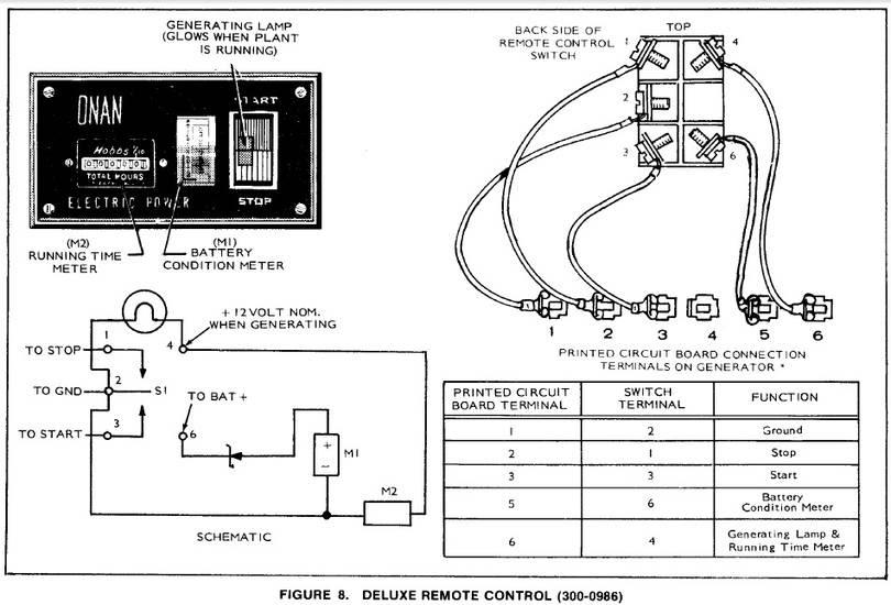 DIAGRAM] Wiring Diagram For Onan Generator Control Panel FULL Version HD  Quality Control Panel - FLOODPLAINSDIAGRAM.CALLEGAROLUIGISRL.IT  Callegaro Luigi Srl