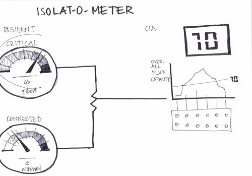 isolat-o-meter small