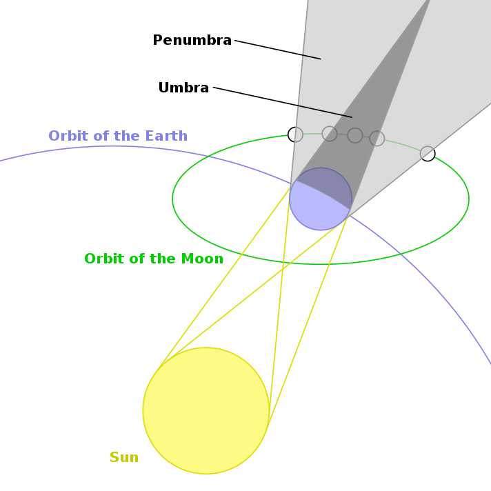 File:Geometry of a Lunar Eclipse.svg