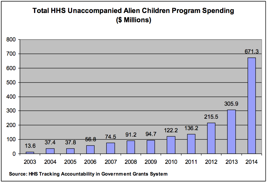 total HHS unaccompanied alien children program spending