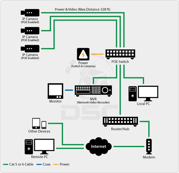 [SCHEMATICS_48IS]  Home Security System Block Diagram - The Y Guide   Security Camera Wiring Diagram Pdf      The Y Guide