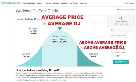 Average San Diego Wedding DJ Prices: $900 $1,500   San