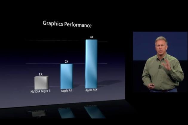 Apple A5X 4x Tegra 3 comparison