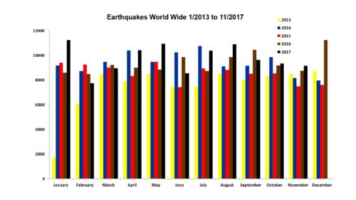 Earthquakes World Wide Jan 2013 to Nov 2017