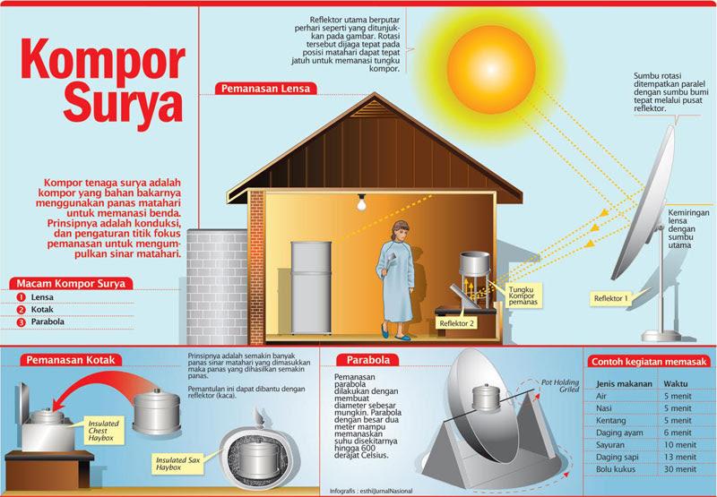 Contoh Percobaan Energi Alternatif Top 10 Work At Home Jobs