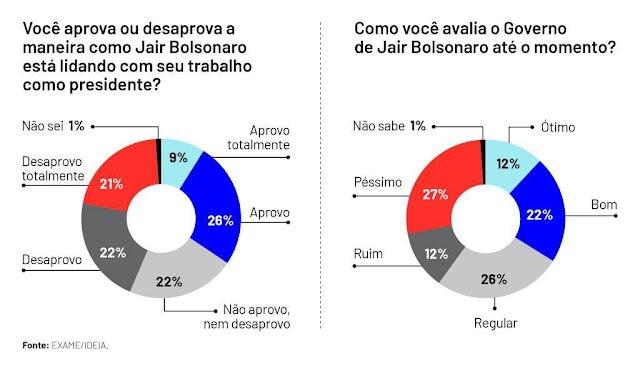 EXAME/IDEIA: aprovação de Bolsonaro cai a 35%, depois de 4 meses de alta