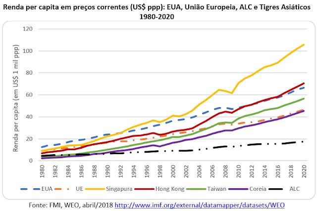 O sucesso da estratégia de desenvolvimento dos Tigres Asiáticos