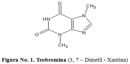 Teobromina (3, 7 – Dimetil - Xantina)